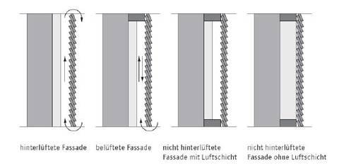 Holzfassade Abtransport Von Feuchtigkeit Infoholz At